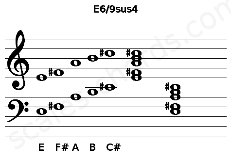 Musical staff for the E6/9sus4 chord