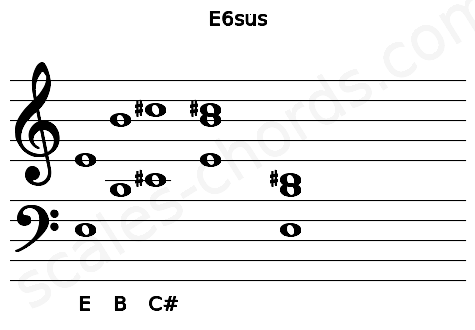 Musical staff for the E6sus chord