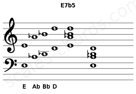 Musical staff for the E7b5 chord