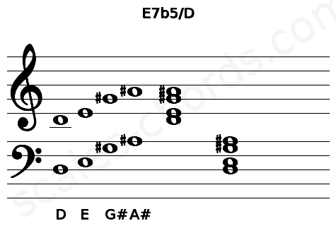 Musical staff for the E7b5/D chord
