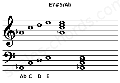 Musical staff for the E7#5/Ab chord