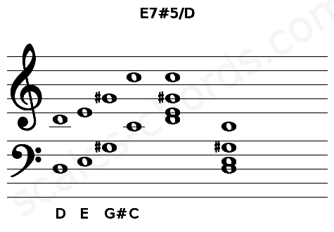 Musical staff for the E7#5/D chord