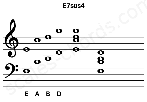 Musical staff for the E7sus4 chord