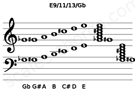Musical staff for the E9/11/13/Gb chord