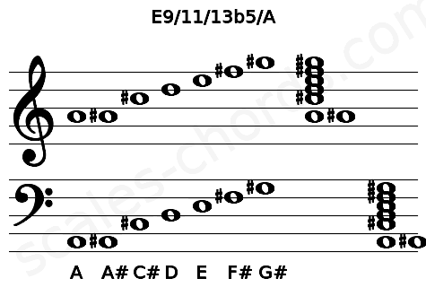 Musical staff for the E9/11/13b5/A chord