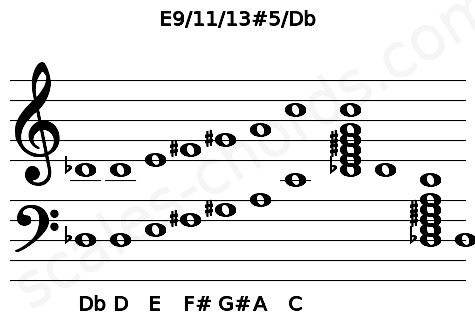 Musical staff for the E9/11/13#5/Db chord