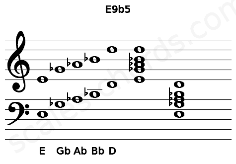 Musical staff for the E9b5 chord