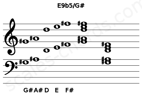 Musical staff for the E9b5/G# chord