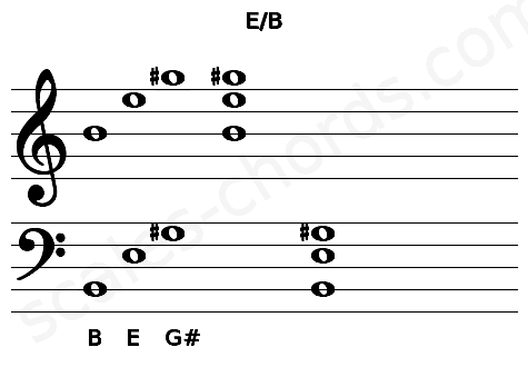 Musical staff for the E/B chord