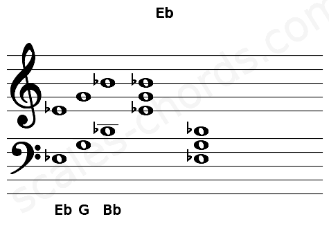 Musical staff for the Eb chord