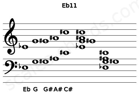 Musical staff for the Eb11 chord