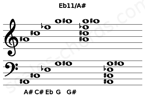 Musical staff for the Eb11/A# chord