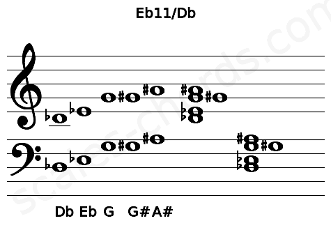 Musical staff for the Eb11/Db chord