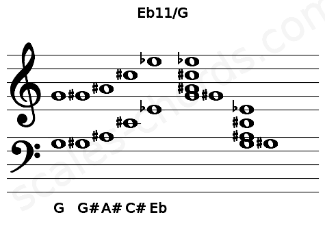 Musical staff for the Eb11/G chord