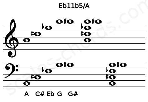 Musical staff for the Eb11b5/A chord