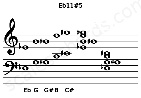 Musical staff for the Eb11#5 chord