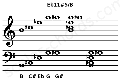 Musical staff for the Eb11#5/B chord
