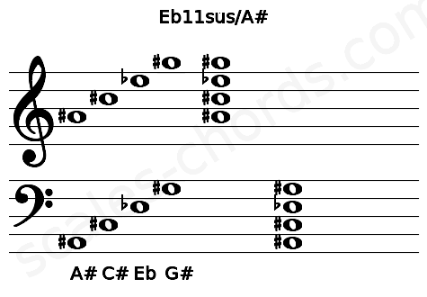 Musical staff for the Eb11sus/A# chord