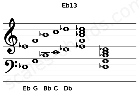 Musical staff for the Eb13 chord