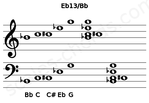 Musical staff for the Eb13/Bb chord