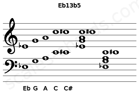 Musical staff for the Eb13b5 chord