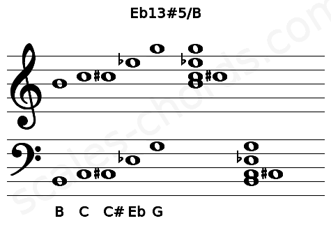Musical staff for the Eb13#5/B chord