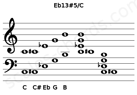Musical staff for the Eb13#5/C chord