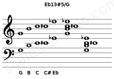Musical staff for the Eb13#5/G chord