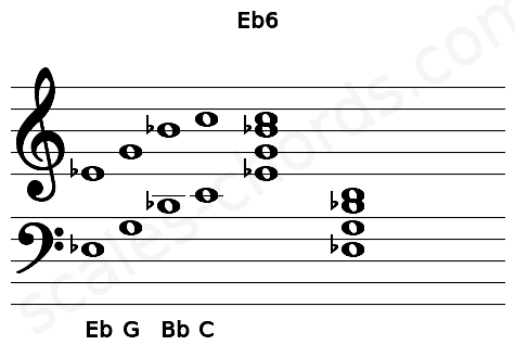 Musical staff for the Eb6 chord