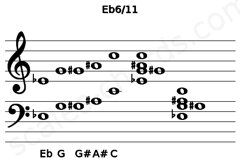 Musical staff for the Eb6/11 chord