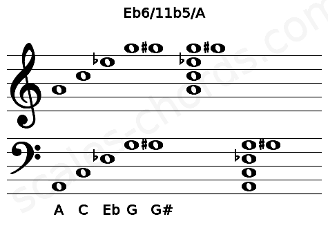 Musical staff for the Eb6/11b5/A chord