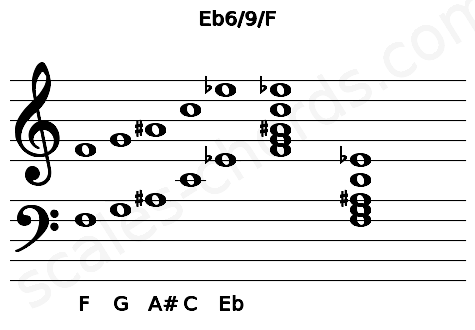 Musical staff for the Eb6/9/F chord