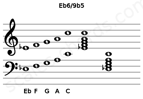 Musical staff for the Eb6/9b5 chord