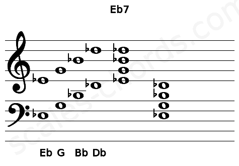 Musical staff for the Eb7 chord