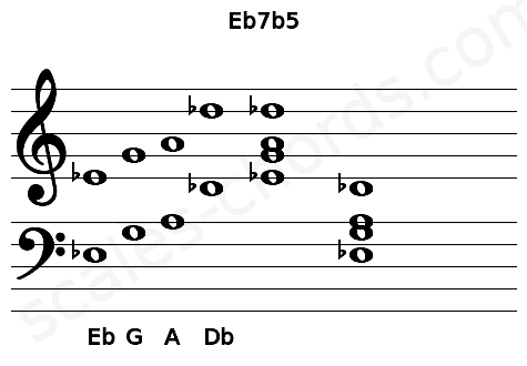 Musical staff for the Eb7b5 chord