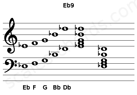 Musical staff for the Eb9 chord