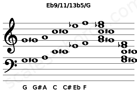 Musical staff for the Eb9/11/13b5/G chord