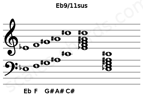 Musical staff for the Eb9/11sus chord