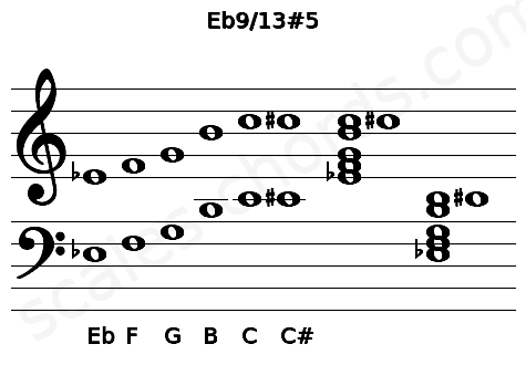 Musical staff for the Eb9/13#5 chord