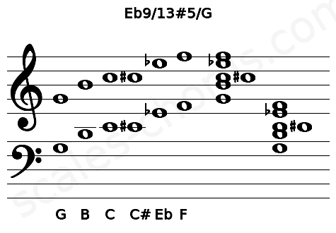Musical staff for the Eb9/13#5/G chord