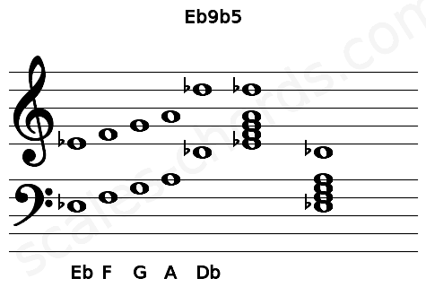 Musical staff for the Eb9b5 chord