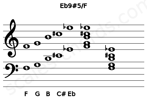 Musical staff for the Eb9#5/F chord