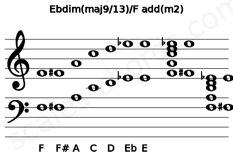 Musical staff for the Ebdim(maj9/13)/F add(m2) chord