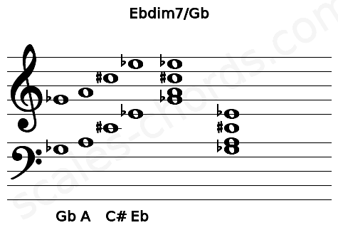 Musical staff for the Ebdim7/Gb chord