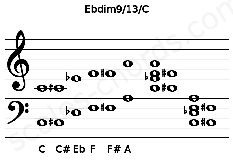 Musical staff for the Ebdim9/13/C chord