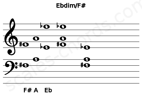 Musical staff for the Ebdim/F# chord