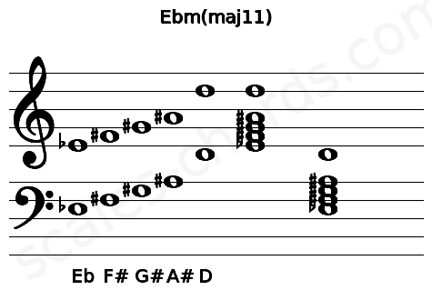Musical staff for the Ebm(maj11) chord