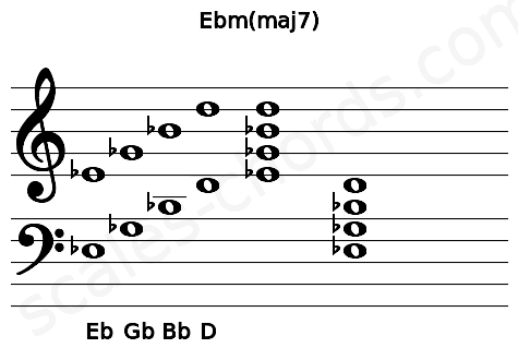 Musical staff for the Ebm(maj7) chord