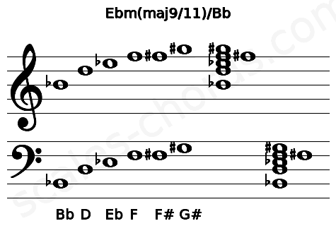Musical staff for the Ebm(maj9/11)/Bb chord