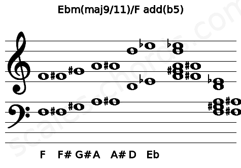 Musical staff for the Ebm(maj9/11)/F add(b5) chord
